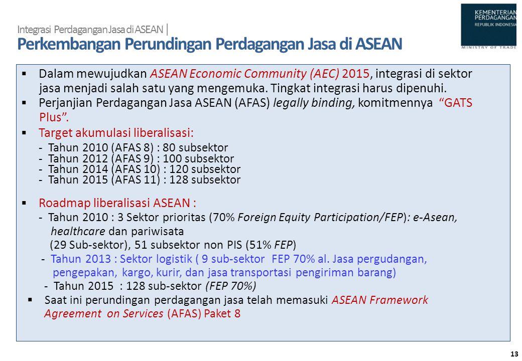 Integrasi Perdagangan Jasa di ASEAN | Perkembangan Perundingan Perdagangan Jasa di ASEAN