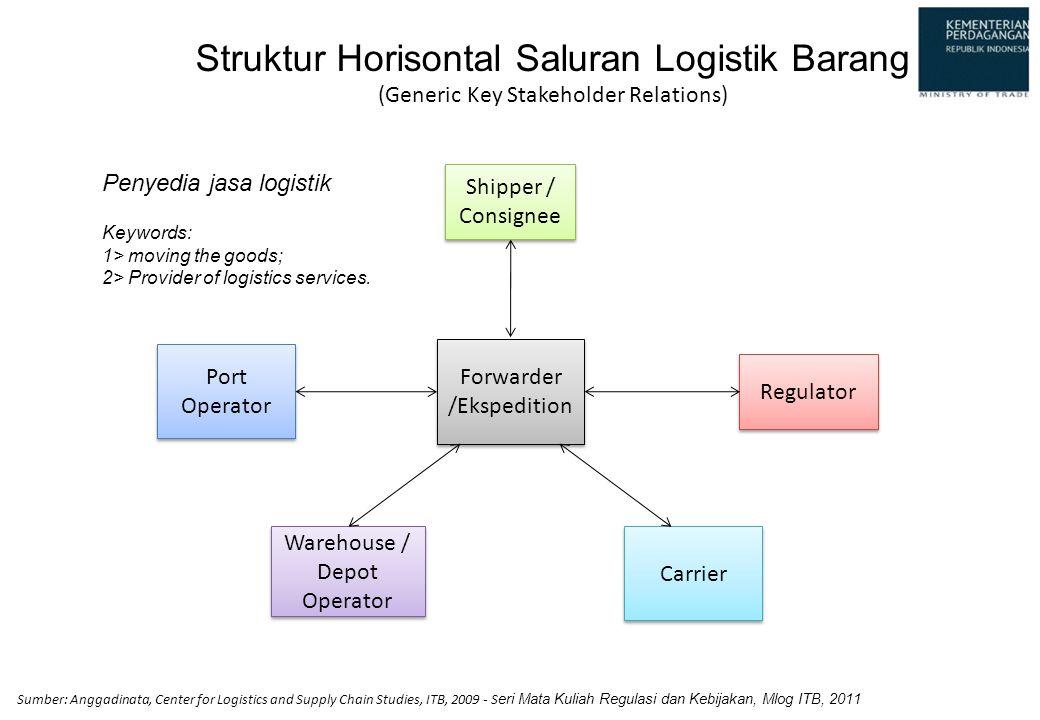Struktur Horisontal Saluran Logistik Barang