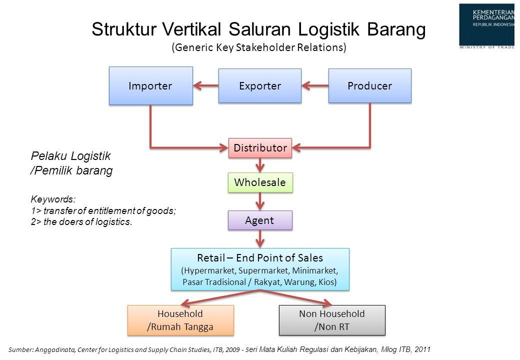 Struktur Vertikal Saluran Logistik Barang