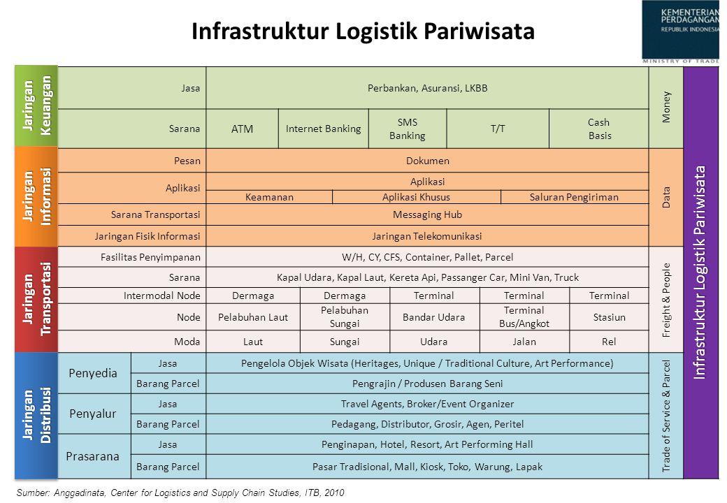 Infrastruktur Logistik Pariwisata
