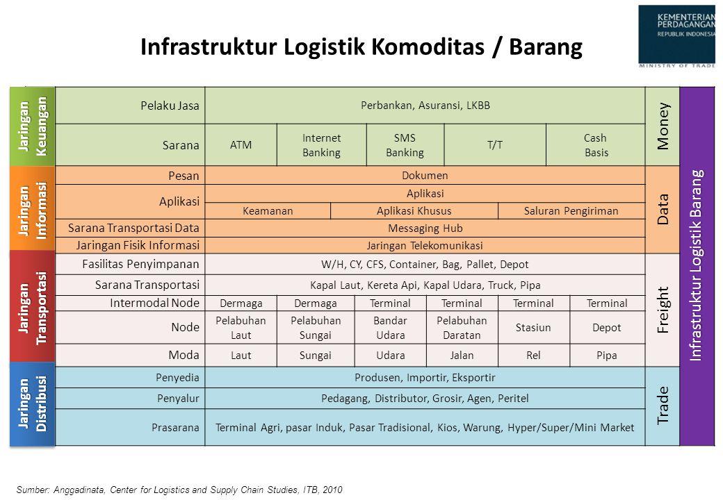 Infrastruktur Logistik Komoditas / Barang