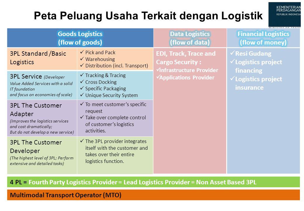 Peta Peluang Usaha Terkait dengan Logistik