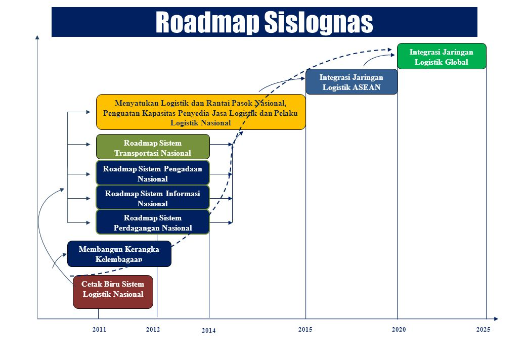 Roadmap Sislognas Integrasi Jaringan Logistik Global
