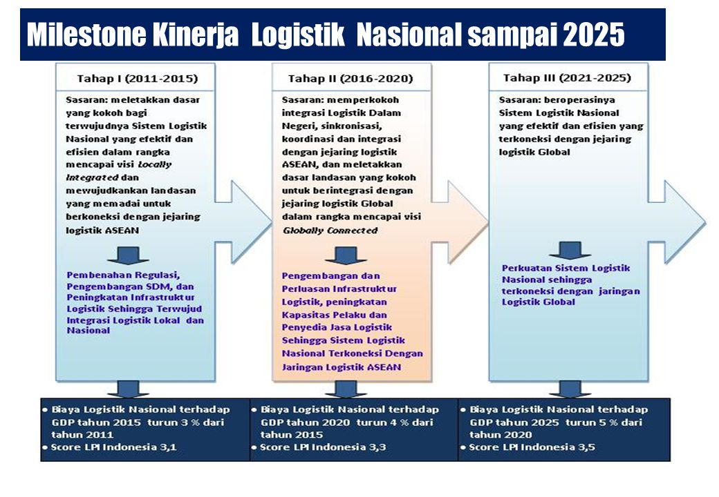 Milestone Kinerja Logistik Nasional sampai 2025