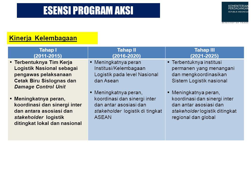 ESENSI PROGRAM AKSI Kinerja Kelembagaan Tahap I (2011-2015) Tahap II