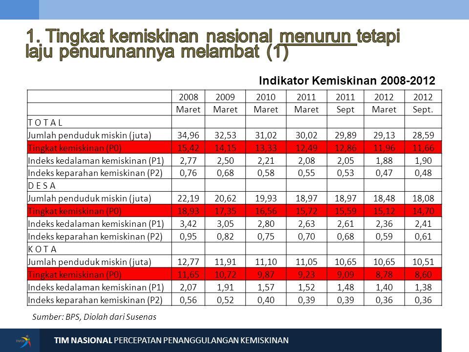 1. Tingkat kemiskinan nasional menurun tetapi laju penurunannya melambat (2)