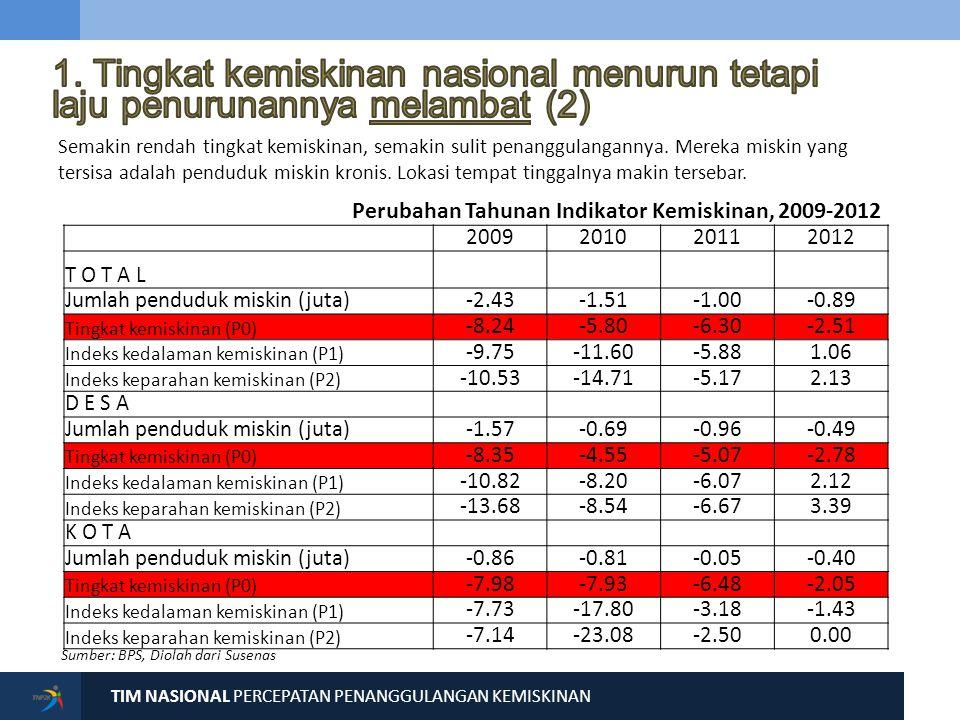 2. Tingkat kemiskinan antar-wilayah (provinsi) menunjukkan kesenjangan