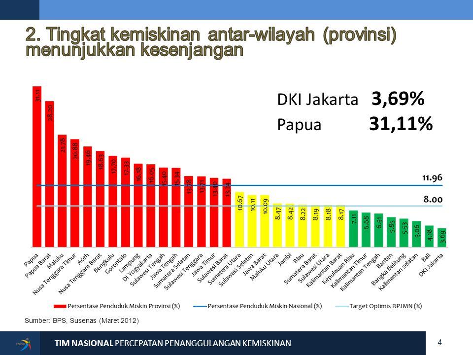 Persentase Jumlah Penduduk Miskin