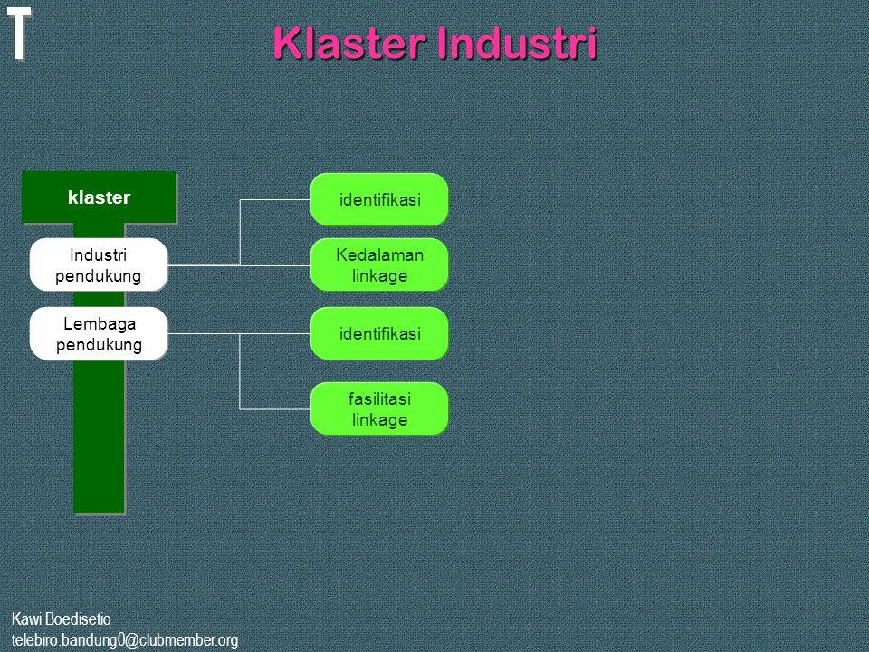 Klaster Industri klaster identifikasi Industri pendukung