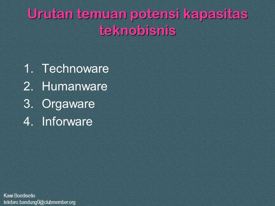Urutan temuan potensi kapasitas teknobisnis