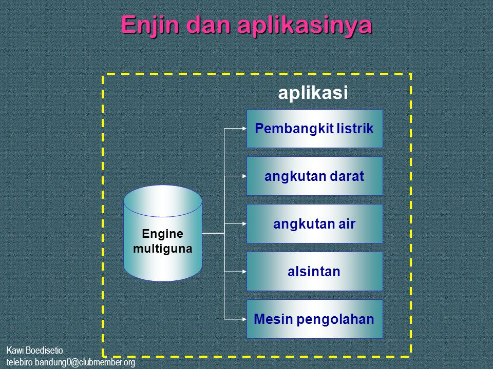 Enjin dan aplikasinya aplikasi Pembangkit listrik angkutan darat