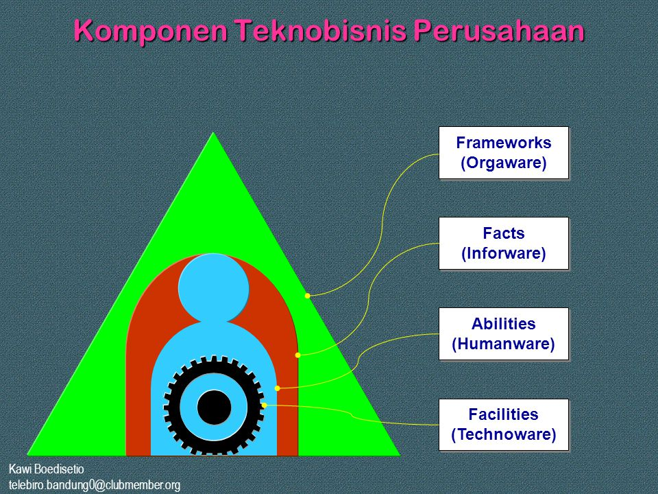 Komponen Teknobisnis Perusahaan