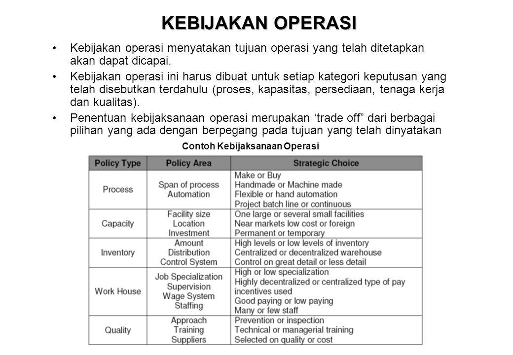 Contoh Kebijaksanaan Operasi
