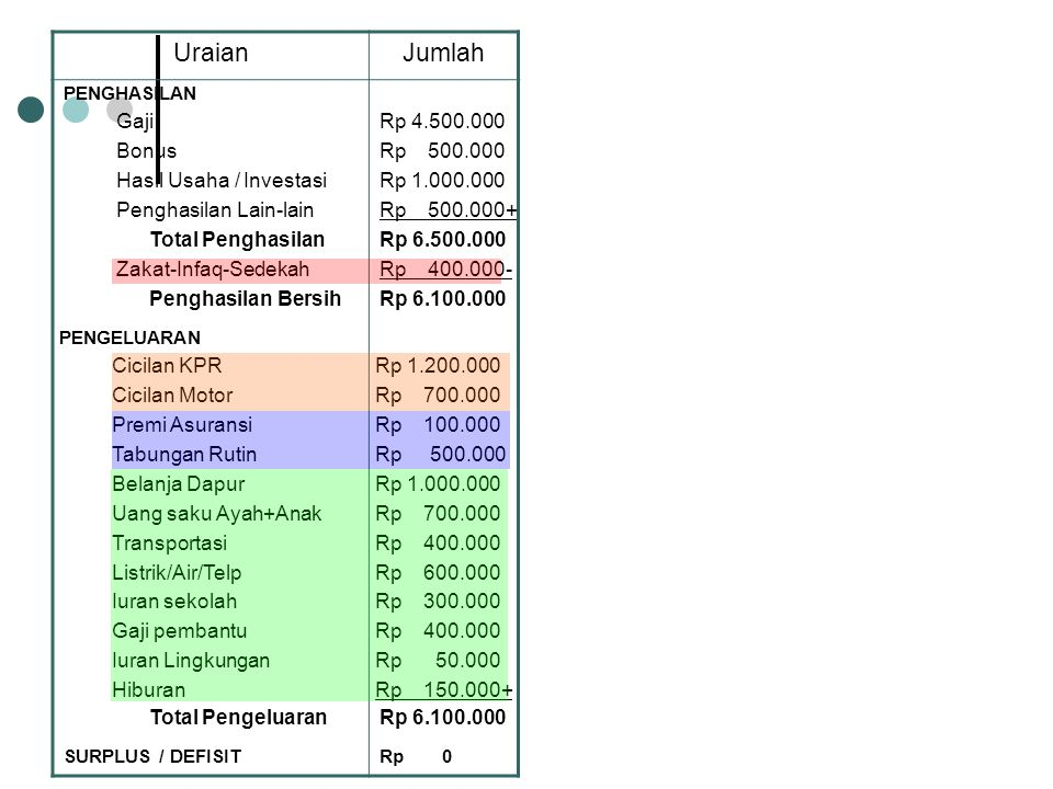 Uraian Jumlah Gaji Rp 4.500.000 Bonus Rp 500.000