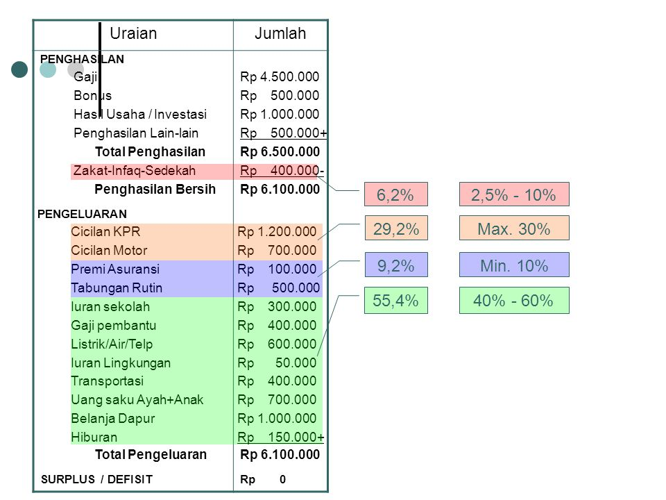 6,2% 2,5% - 10% 29,2% Max. 30% 9,2% Min. 10% 55,4% 40% - 60% Uraian