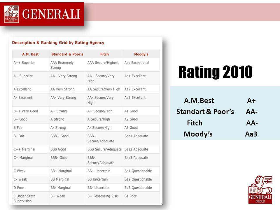 Rating 2010 A.M.Best A+ Standart & Poor's AA- Fitch AA- Moody's Aa3.