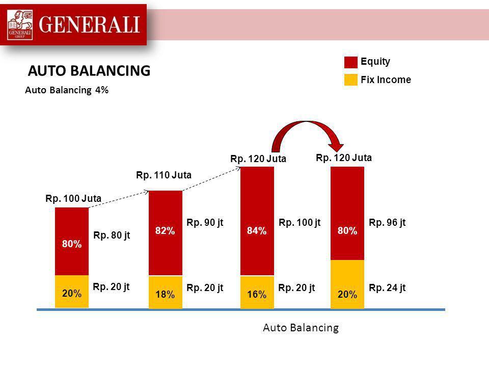 AUTO BALANCING Auto Balancing Auto Balancing 4% Equity Fix Income