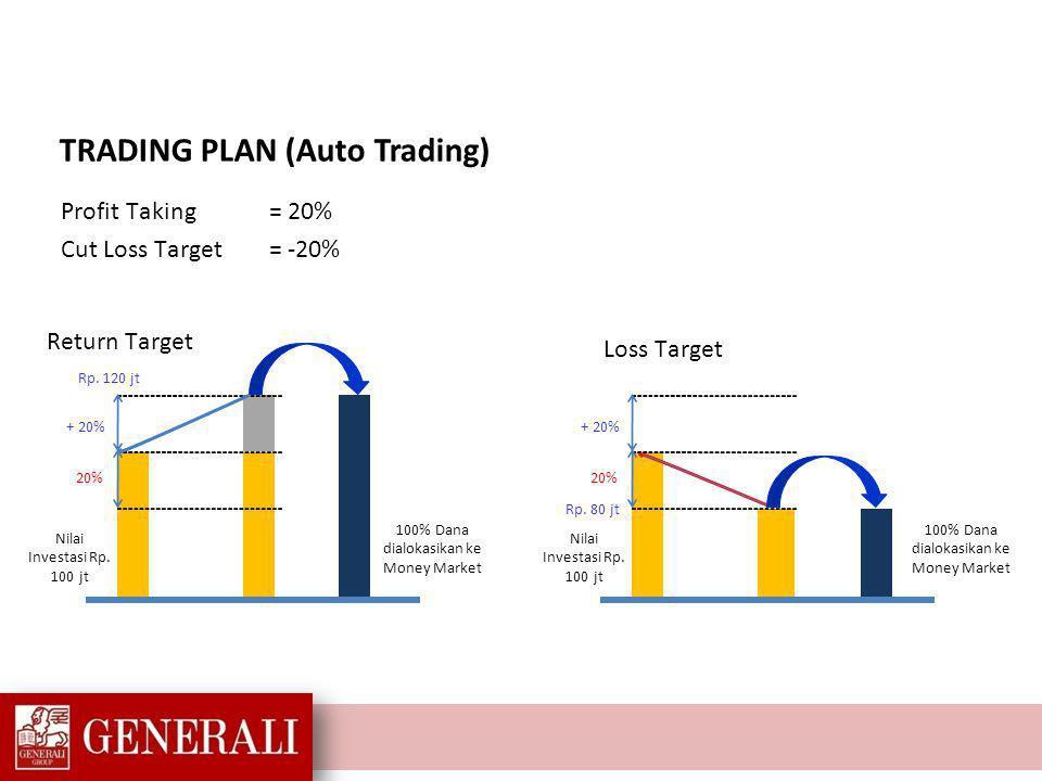 TRADING PLAN (Auto Trading)