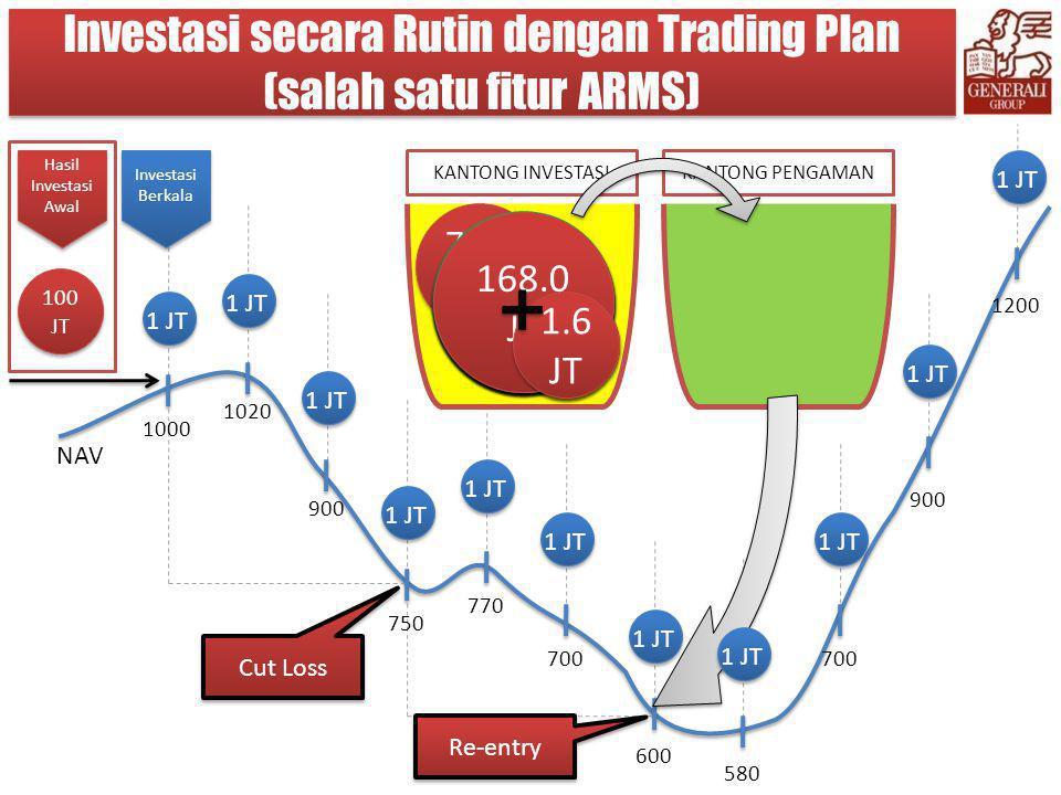 Investasi secara Rutin dengan Trading Plan (salah satu fitur ARMS)