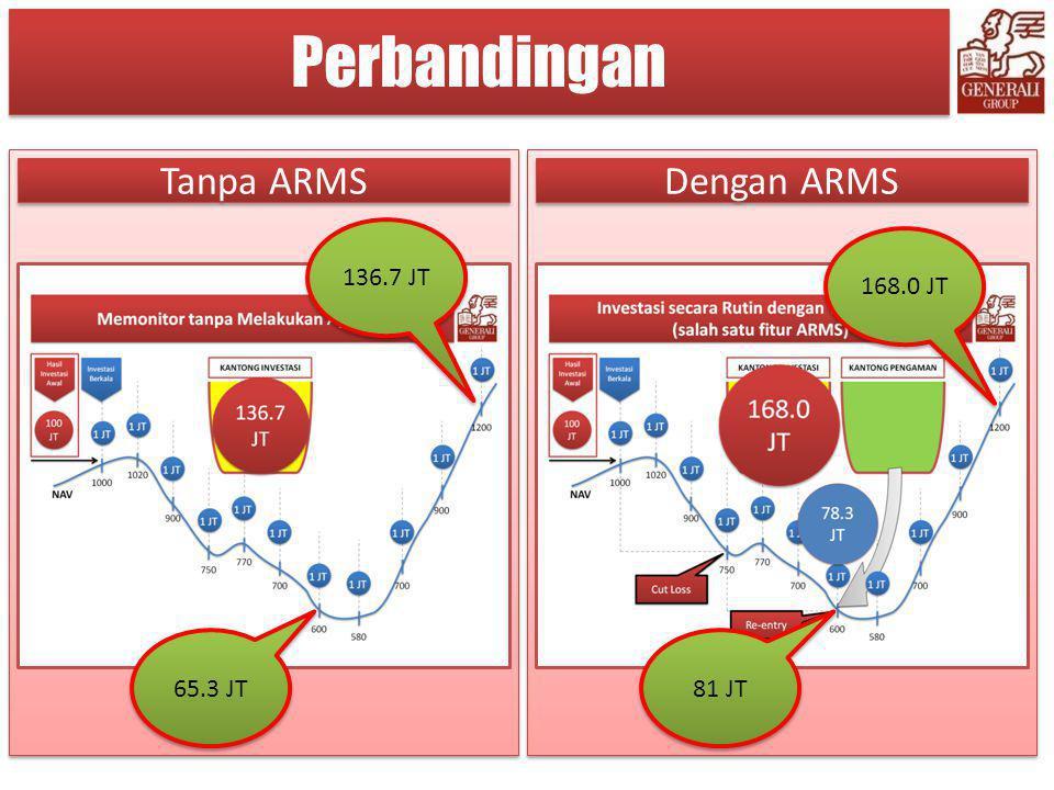 Perbandingan Tanpa ARMS Dengan ARMS 136.7 JT 168.0 JT 65.3 JT 81 JT
