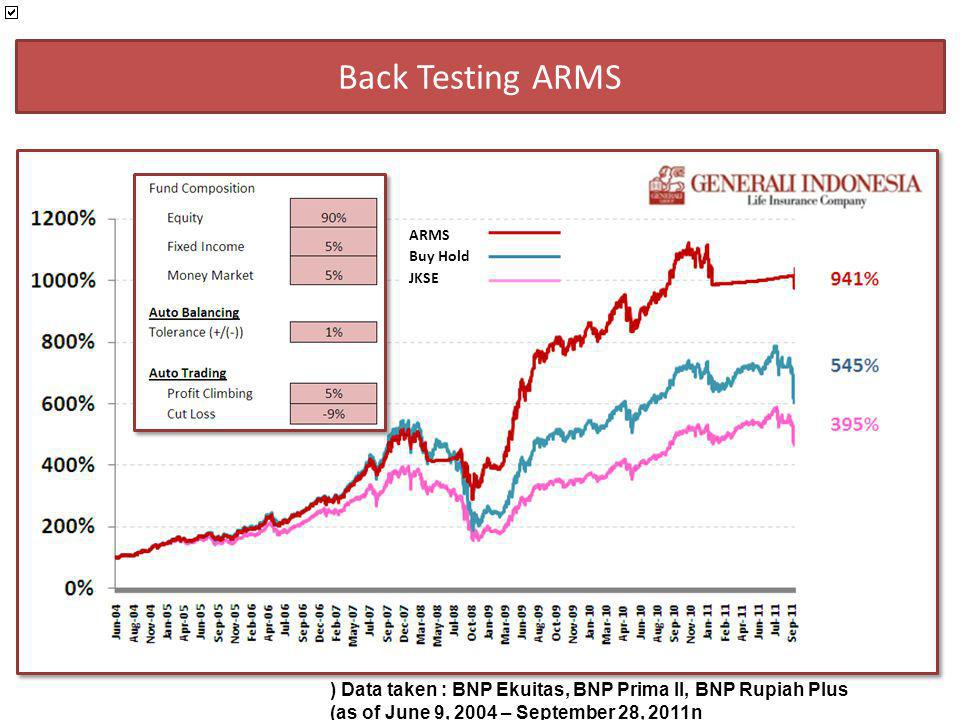 Back Testing ARMS ARMS. Buy Hold. JKSE. ) Data taken : BNP Ekuitas, BNP Prima II, BNP Rupiah Plus.