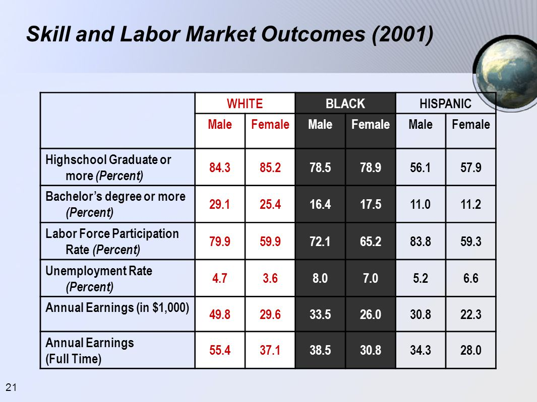 Skill and Labor Market Outcomes (2001)
