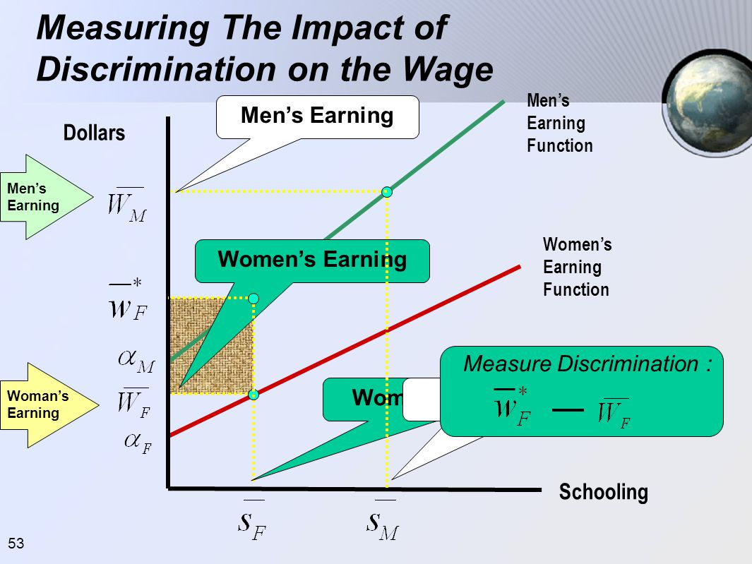 Measuring The Impact of Discrimination on the Wage