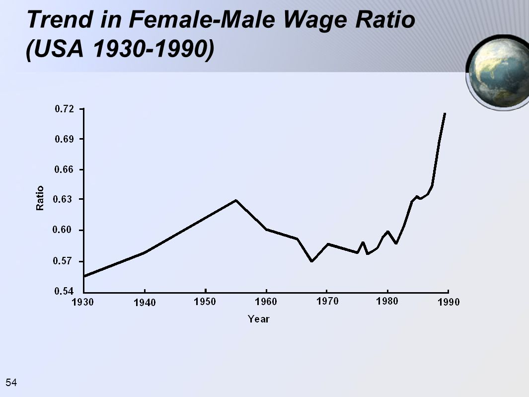 Trend in Female-Male Wage Ratio (USA 1930-1990)