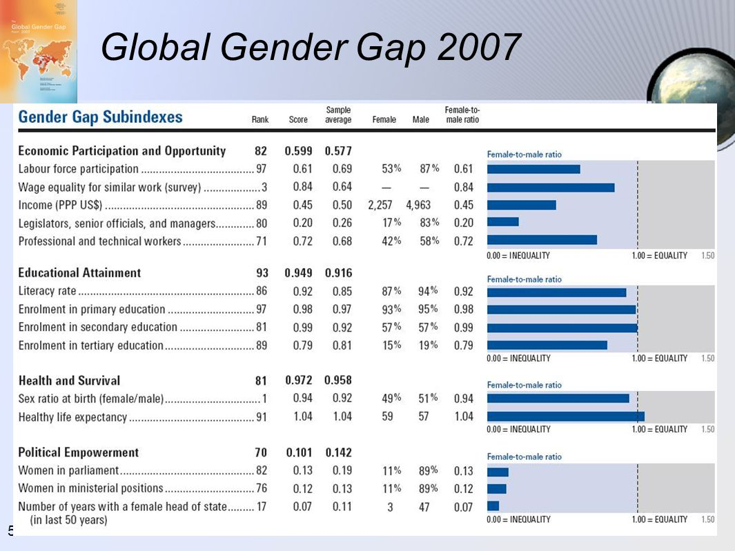 Global Gender Gap 2007