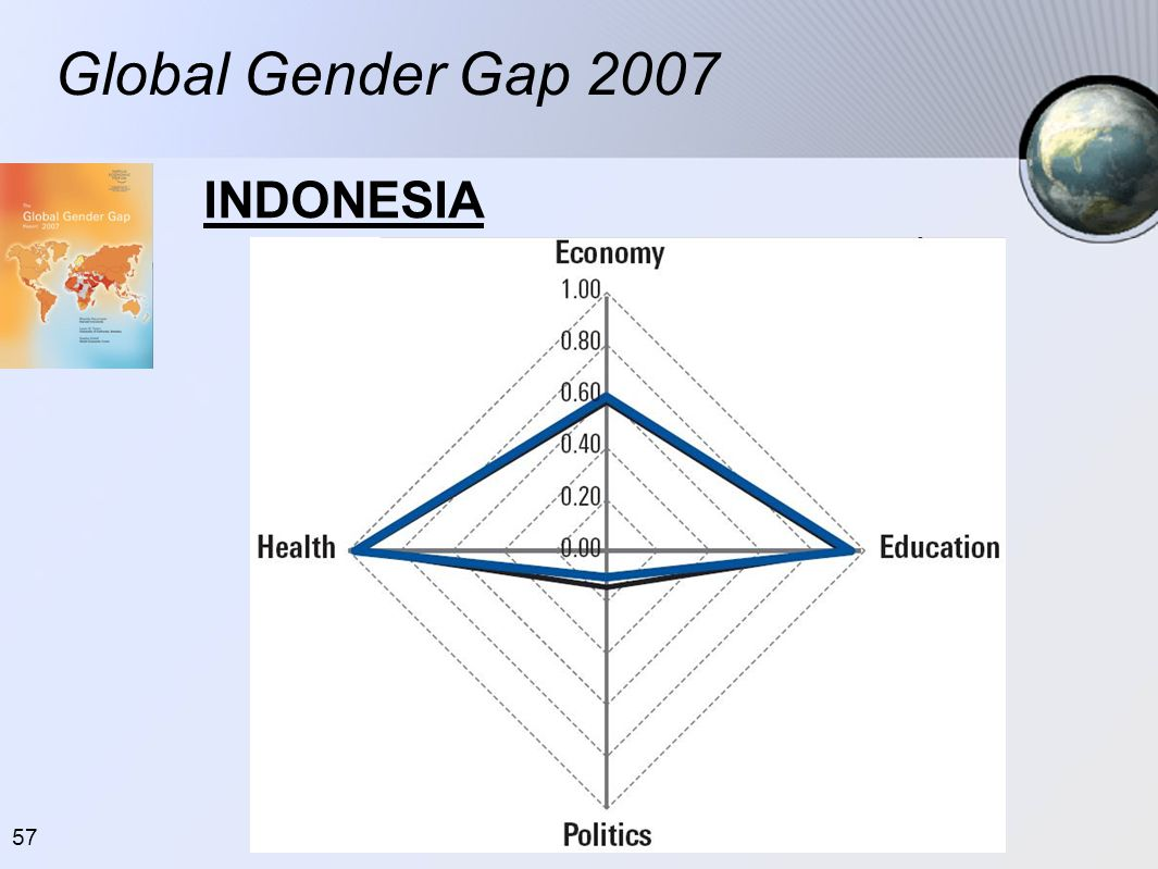Global Gender Gap 2007 INDONESIA