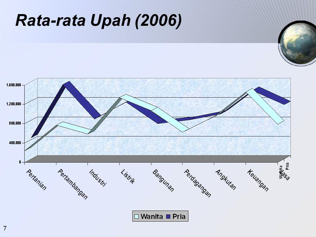 Rata-rata Upah (2006)