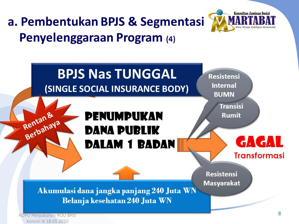 a. Pembentukan BPJS & Segmentasi Penyelenggaraan Program (4)