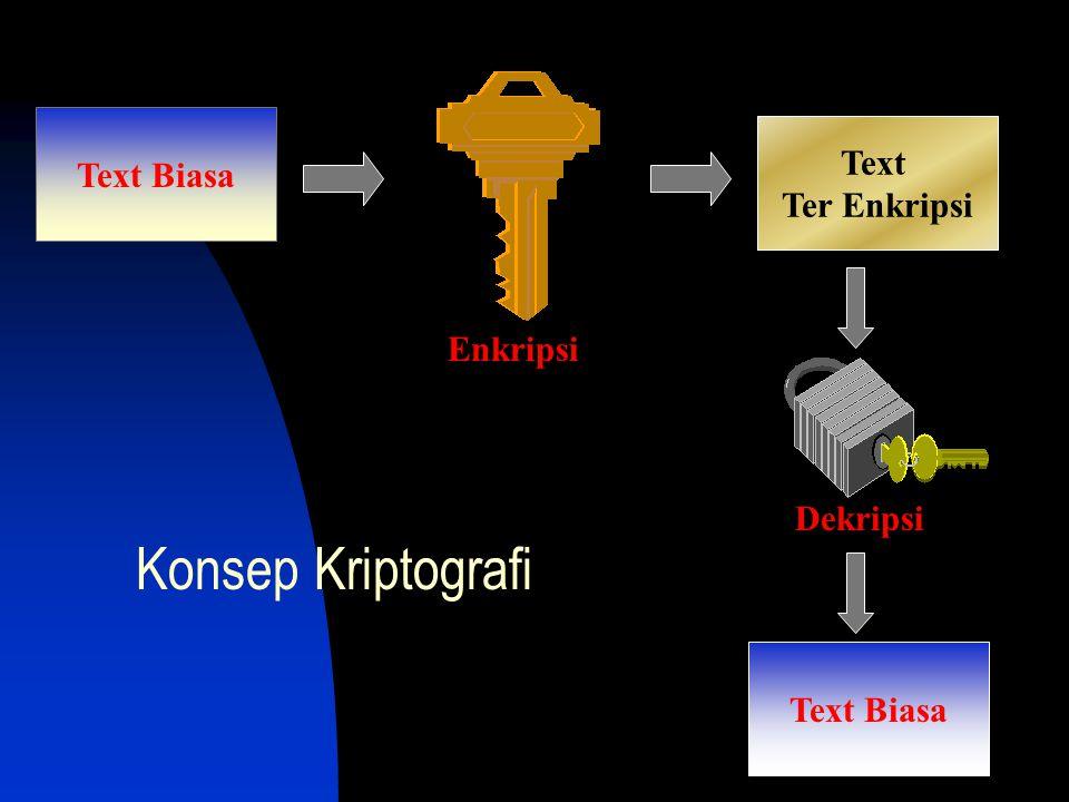 Konsep Kriptografi Text Biasa Text Ter Enkripsi Enkripsi Dekripsi