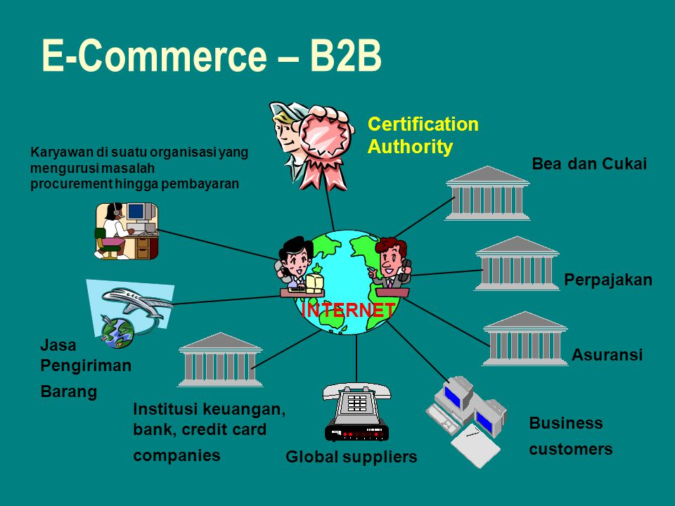 E-Commerce – B2B Certification Authority INTERNET Bea dan Cukai