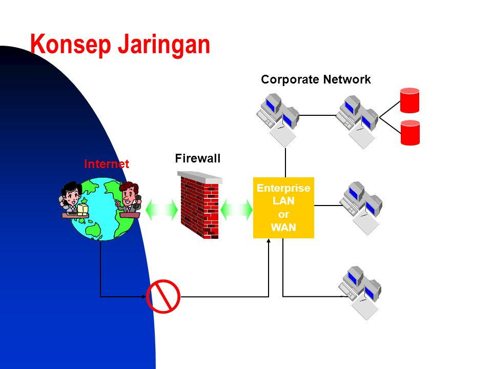 Konsep Jaringan Corporate Network Firewall Internet Enterprise LAN or