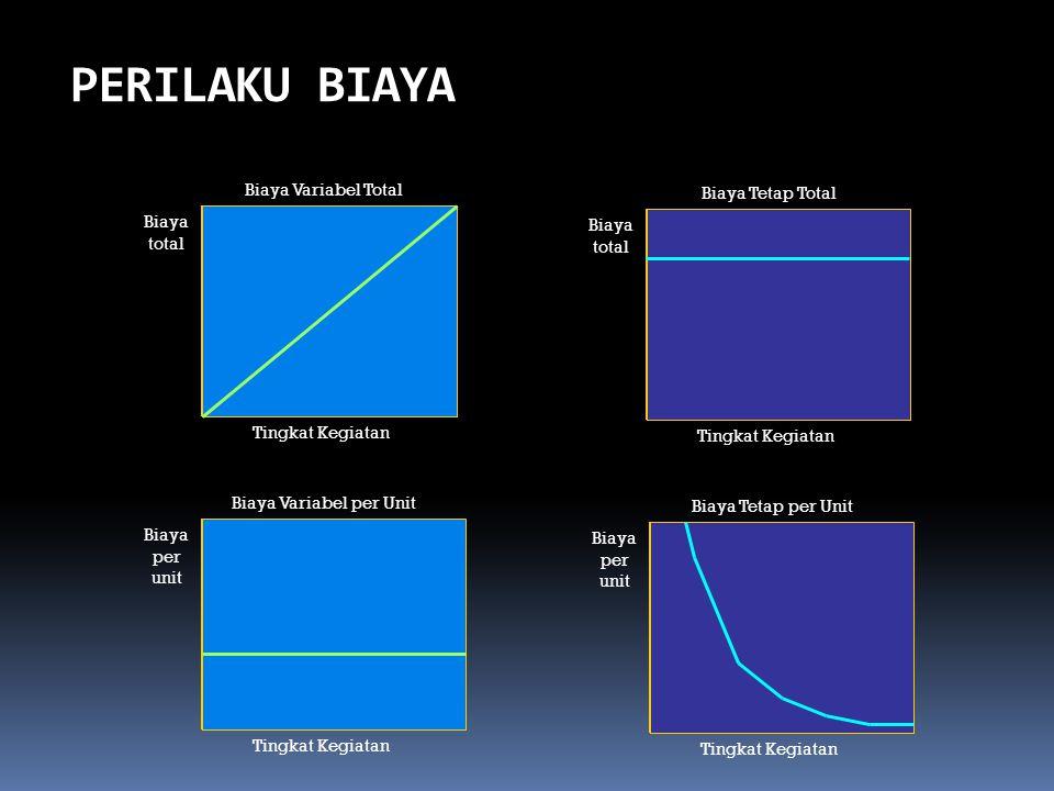 Biaya Variabel per Unit