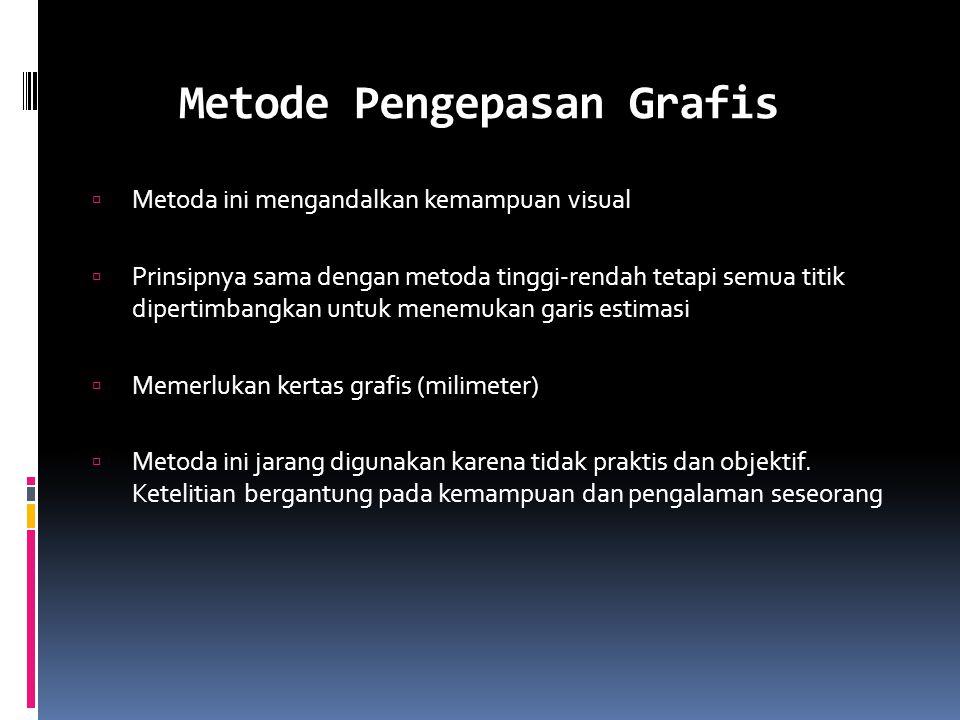 Metode Pengepasan Grafis