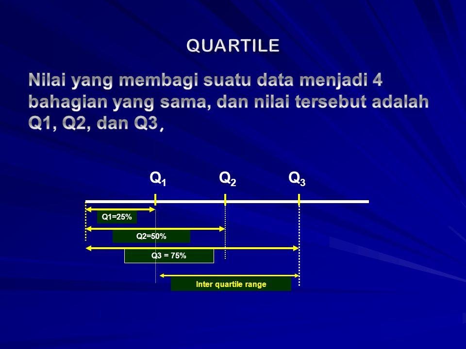 QUARTILE Nilai yang membagi suatu data menjadi 4 bahagian yang sama, dan nilai tersebut adalah Q1, Q2, dan Q3,