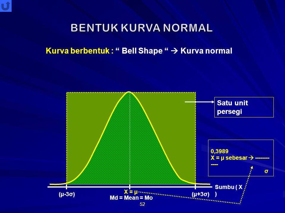 BENTUK KURVA NORMAL Kurva berbentuk : Bell Shape  Kurva normal