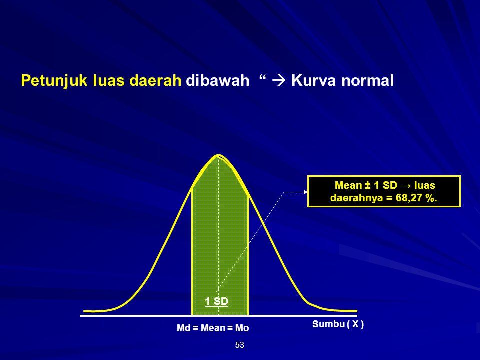 Mean ± 1 SD → luas daerahnya = 68,27 %.