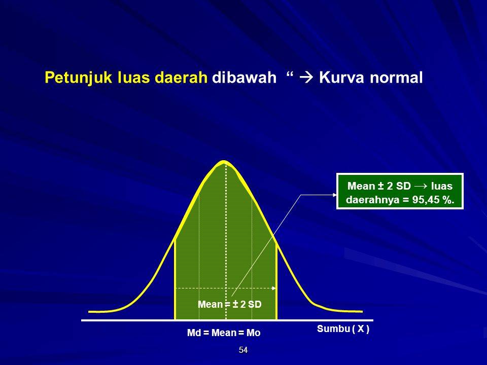 Mean ± 2 SD → luas daerahnya = 95,45 %.