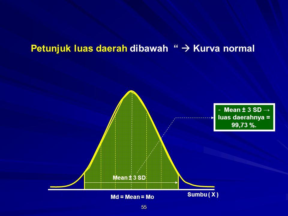 Mean ± 3 SD → luas daerahnya = 99,73 %.