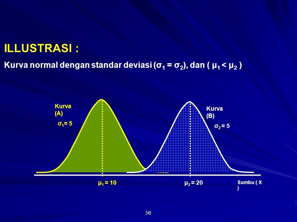 ILLUSTRASI : Kurva normal dengan standar deviasi (σ1 = σ2), dan ( μ1 < μ2 ) Kurva (A) σ1= 5. Kurva (B)