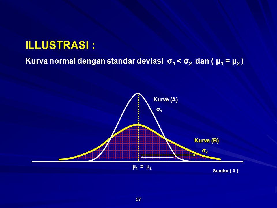 ILLUSTRASI : Kurva normal dengan standar deviasi σ1 < σ2 dan ( μ1 = μ2 ) Kurva (A) σ1. Kurva (B)