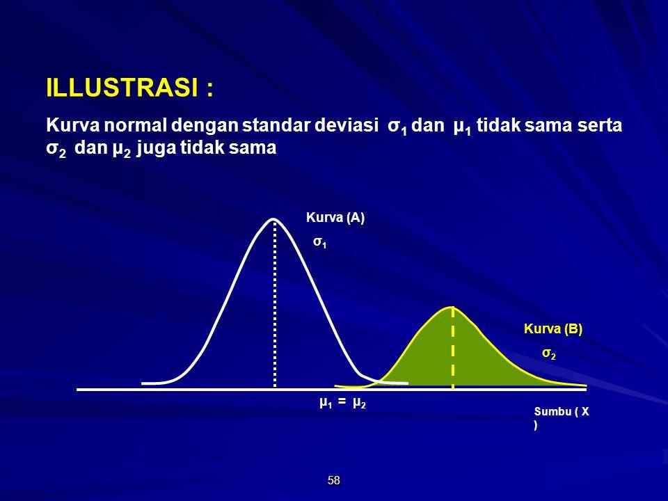 ILLUSTRASI : Kurva normal dengan standar deviasi σ1 dan μ1 tidak sama serta σ2 dan μ2 juga tidak sama.
