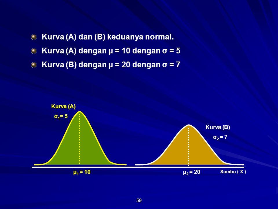 Kurva (A) dan (B) keduanya normal.