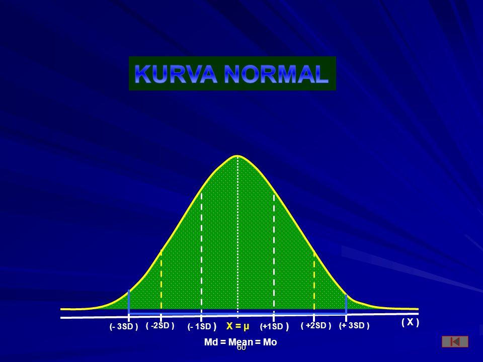 KURVA NORMAL ( X ) X = μ Md = Mean = Mo (- 3SD ) ( -2SD ) (- 1SD )