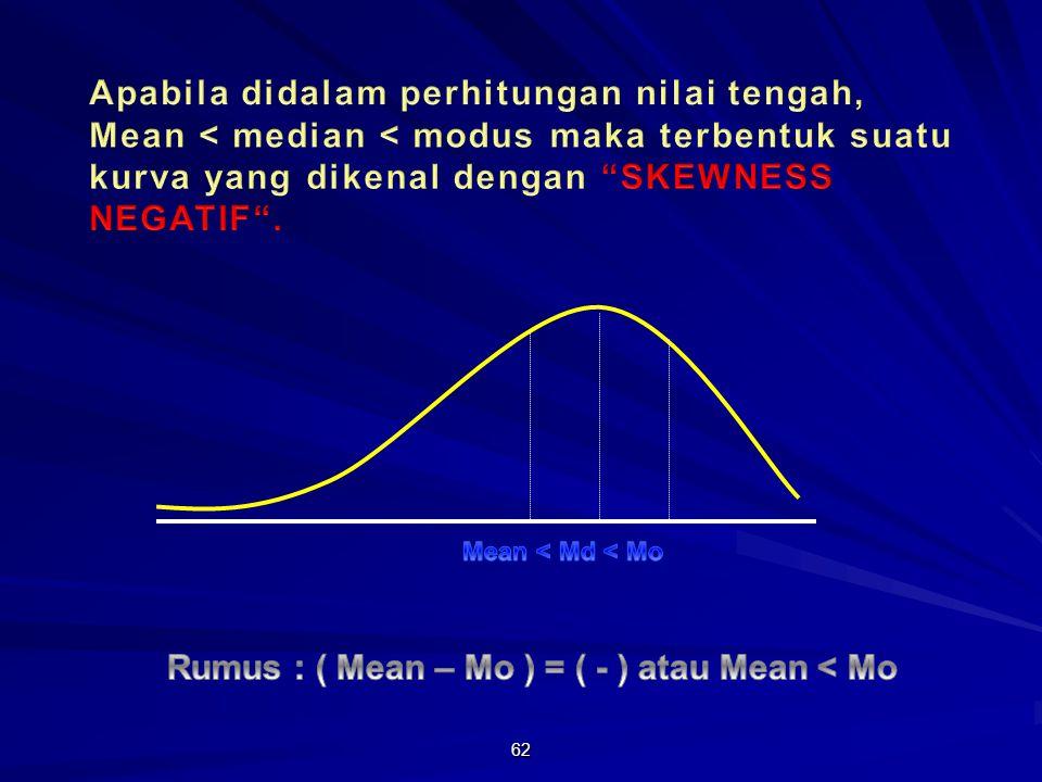 Rumus : ( Mean – Mo ) = ( - ) atau Mean < Mo