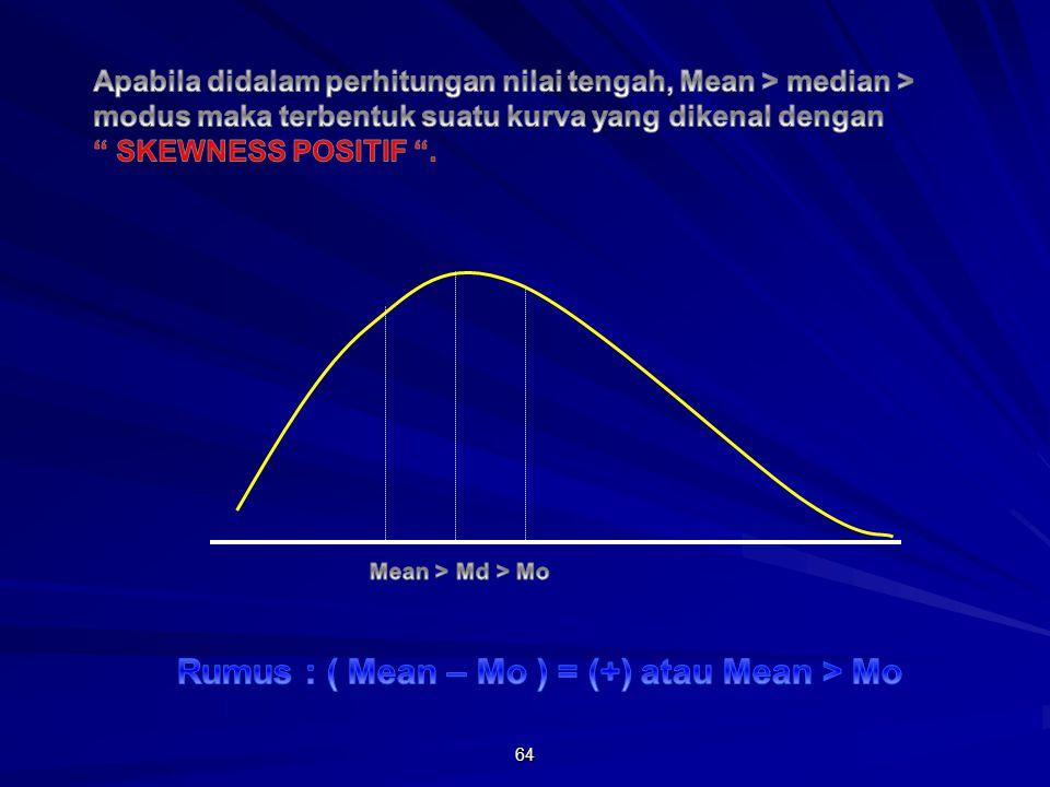 Rumus : ( Mean – Mo ) = (+) atau Mean > Mo
