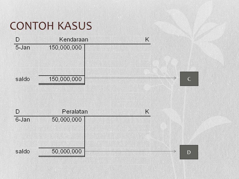 CONTOH KASUS C D